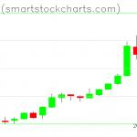 Bitcoin charts on May 13, 2019