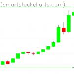 Bitcoin charts on May 15, 2019