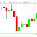Ethereum charts on May 04, 2019