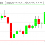 Ethereum charts on May 07, 2019