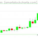 Ethereum charts on May 15, 2019