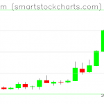 Ethereum charts on May 16, 2019