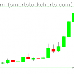 Ethereum charts on May 17, 2019