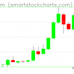 Ethereum charts on May 20, 2019