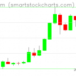 Ethereum charts on May 21, 2019