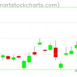 GLD charts on May 08, 2019