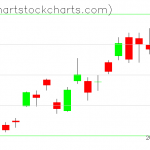 TLT charts on May 13, 2019
