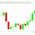 Bitcoin charts on June 16, 2019