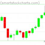 Bitcoin charts on June 17, 2019
