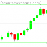 Bitcoin charts on June 20, 2019