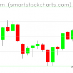 Ethereum charts on June 15, 2019