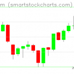 Ethereum charts on June 17, 2019