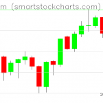 Ethereum charts on June 19, 2019