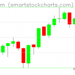 Ethereum charts on June 20, 2019