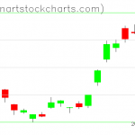GLD charts on June 07, 2019