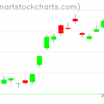 GLD charts on June 14, 2019