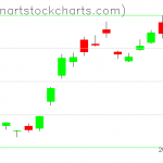 GLD charts on June 17, 2019