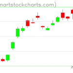 GLD charts on June 19, 2019