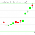 GLD charts on June 27, 2019