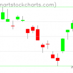 SPY charts on June 07, 2019
