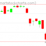 USO charts on June 03, 2019