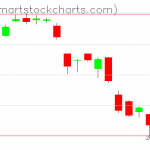 USO charts on June 06, 2019
