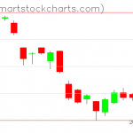 USO charts on June 12, 2019