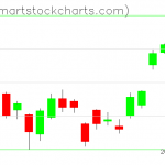 USO charts on June 24, 2019