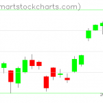 USO charts on June 25, 2019