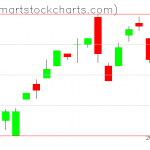 UUP charts on June 03, 2019