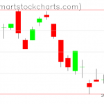 UUP charts on June 12, 2019