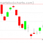 UUP charts on June 14, 2019