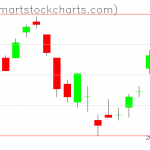 UUP charts on June 17, 2019