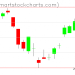 UUP charts on June 19, 2019