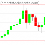 Bitcoin charts on July 04, 2019
