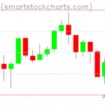 Bitcoin charts on July 16, 2019