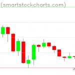 Bitcoin charts on July 27, 2019
