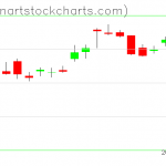 SPY charts on July 01, 2019