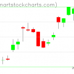 SPY charts on July 08, 2019