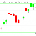 SPY charts on July 09, 2019
