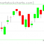 SPY charts on July 29, 2019