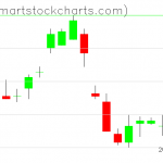 UUP charts on July 01, 2019