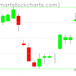 UUP charts on July 08, 2019