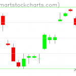 UUP charts on July 11, 2019