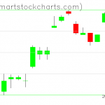 UUP charts on July 17, 2019
