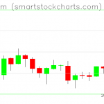 Ethereum charts on August 02, 2019