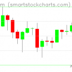 Ethereum charts on August 04, 2019