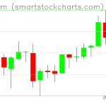 Ethereum charts on August 07, 2019
