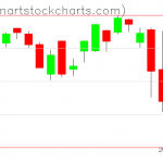 SPY charts on August 02, 2019