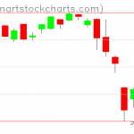 SPY charts on August 07, 2019